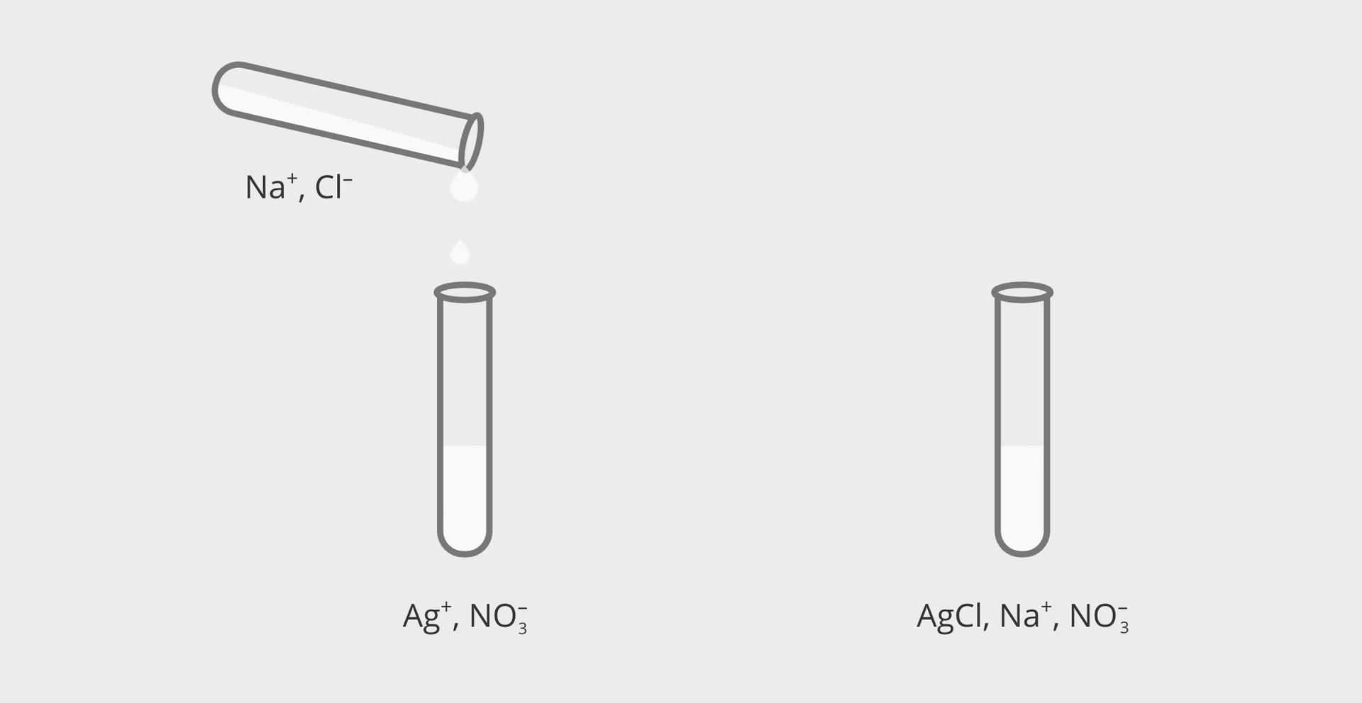 Ilustracja przedstawia rysunek dwóch faz jednego eksperymentu. Po lewej stronie znajduje się dwie probówki zroztworami. Dolna, ustawiona pionowo podpisana jest jonami Ag plus iNO3 minus. Górna, przechylona, zktórej zawartość przelewana jest do dolnej również nosi podpisy znajdujących się wroztworze jonów: Na plus oraz Cl minus. Po prawej stronie rysunku widoczna jest pojedyncza, pełna próbówka zopisem zawartości: sól AgCl oraz jony Na plus iNO3 minus.