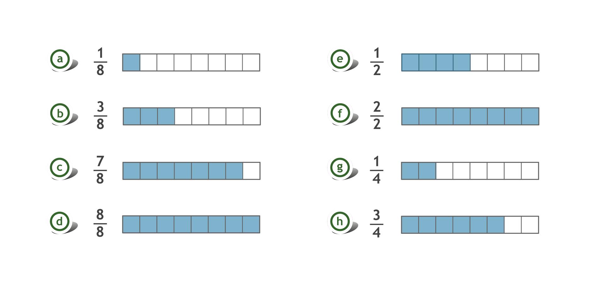 Rysunek ośmiu prostokątów, każdy podzielony na 8 równych części. Zamalowana jedna część zośmiu - ułamek jedna ósma. Zamalowane trzy zośmiu części – ułamek trzy ósme. Zamalowane siedem zośmiu części – ułamek siedem ósmych Zamalowane osiem zośmiu części – ułamek osiem ósmych. Zamalowane cztery zośmiu części - ułamek jedna druga. Zamalowane osiem zośmiu części - ułamek dwie drugie. Zamalowane dwie zośmiu części – ułamek jedna czwarta. Zamalowane sześć zośmiu części - ułamek trzy czwarte. Rysunek jest rozwiązaniem zadania.
