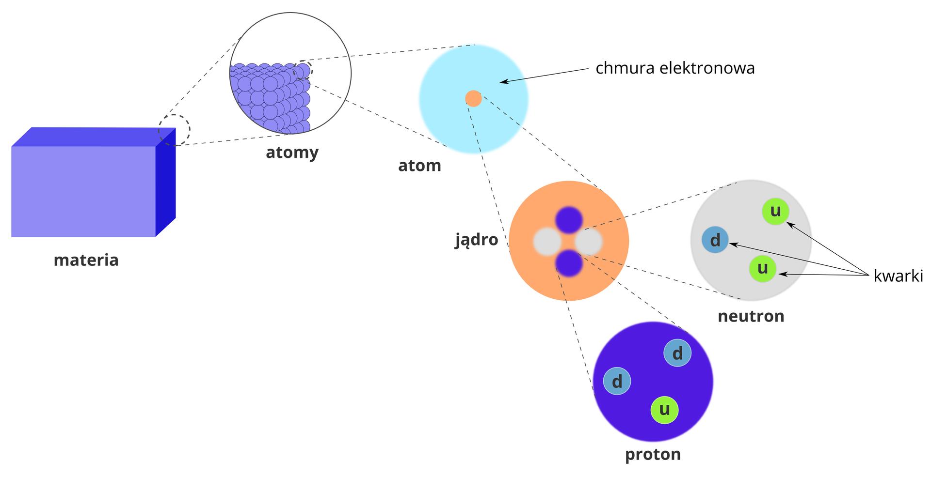 Ilustracja przedstawia schemat budowy materii zpodziałem na najdrobniejsze znane cząstki elementarne. Po lewej stronie znajduje się niebieski prostopadłościan zwyróżnionym narożnikiem. Narożnik ten jest ukazany wokręgu po prawej stronie jako składający się zkulek podpisanych Atomy. Kolejne zbliżenie na pojedynczą kulkę, również wokręgu po prawej stronie prezentuje strukturę atomu wpostaci pomarańczowo zaznaczonego jądra iturkusowo zaznaczonej chmury elektronowej. Kolejne zbliżenie przedstawia strukturę jądra wpostaci pomarańczowego koła wewnątrz którego kolorem szarym zaznaczono dwa neutrony, aniebieskim dwa protony. Ostatnie dwa zbliżenia dotyczą wewnętrznej struktury tych dwóch cząstek elementarnych składających się zkwarków. Wewnątrz protonu na schemacie znajdują się dwa kwarki d, czyli tak zwane dolne oraz jeden kwark u, czyli górny. Wneutronie odwrotnie - dwa kwarki uijeden d.