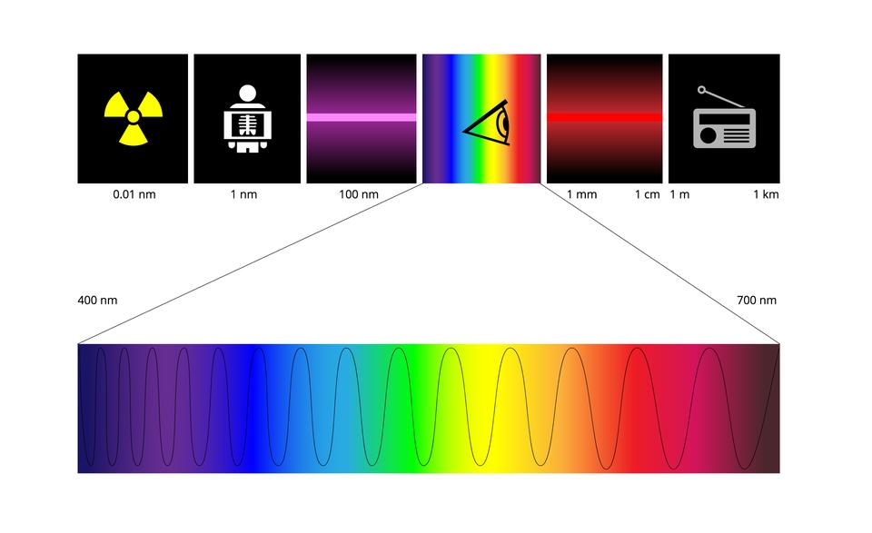 Szereg 6 symboli charakteryzujących różne typy fal elektromagnetycznych