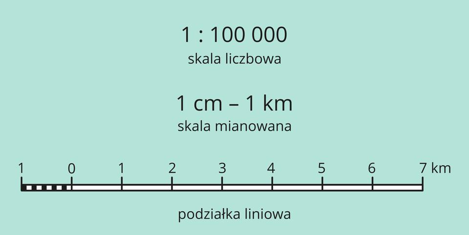 """Ilustracja przedstawia różne rodzaje skali. Skala liczbowa na górze ilustracji. Skala liczbowa jest przedstawiona za pomocą liczb """"jeden"""", dwukropek, """"sto tysięcy"""". Poniżej podpis: skala liczbowa. Poniżej skala mianowana. Skala mianowana to """"jeden centymetr, myślnik, jeden kilometr"""". Poniżej podpis: skala mianowana. Na dole ilustracji trzeci rodzaj skali. Podziałka liniowa przedstawiona jest jako prosta pozioma linia zczarnymi krawędziami. Szerokość linii około trzy milimetry. Linia jest biała ipodzielona na osiem równych odcinków. Po lewej stronie skala rozpoczyna się od liczby jeden. Następnie kolejno zero, jeden, dwa, trzy, aż do siedem. Na lewym końcu podziałki pionowe czarno-białe linie wypełniają odcinek od jeden do zero. Poniżej podpis: podziałka liniowa."""