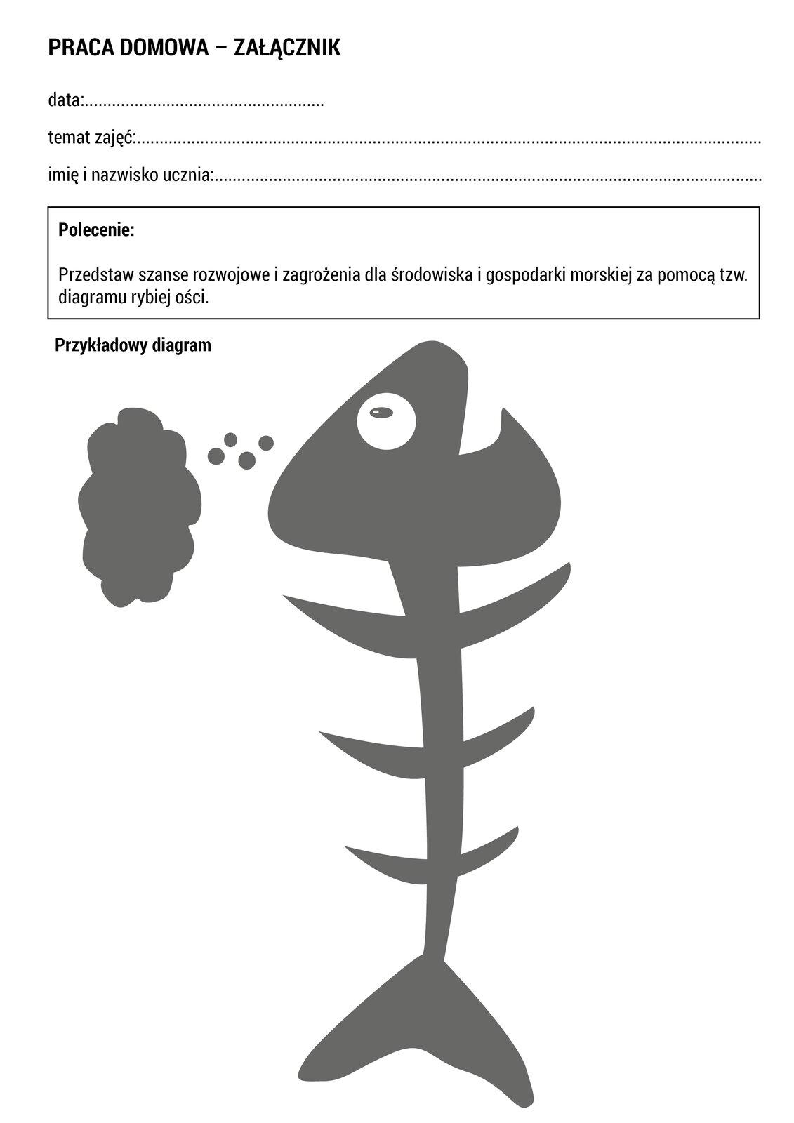 """Wramce zamieszczono treść pracy domowej. Treść pracy domowej jest następująca: """"Przedstaw szanse rozwojowe izagrożenia dla środowiska igospodarki morskiej. Możesz przedstawić za pomocą tzw. diagramu rybiej ości."""" Arkusz zawiera przykładowy diagram przedstawiający rybi szkielet. Na wysokości głowy ryby znajduje się chmurka, sugerująca rozważania."""