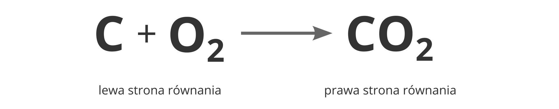 Ilustracja prezentuje sposób zapisu reakcji chemicznych zpodziałem na strony lewą iprawą na przykładzie spalania węgla wtlenie wwyniku czego powstaje dwutlenek węgla. Strona lewa równania opisuje stan przed reakcją ima postać C+ O2. Potem następuje strzałka skierowana wprawą stronę wskazująca kierunek zachodzenia reakcji. Prawa strona równania opisuje stan po reakcji ima postać CO2.
