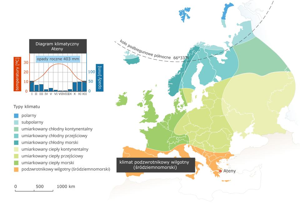Ilustracja przedstawia mapę typów klimatu wEuropie. Kolorami oznaczono typy klimatu, układają się one pasami oprzebiegu równoleżnikowym. Na północy kontynentu klimat polarny isubpolarny, dalej na południe umiarkowany chłodny (odmiana kontynentalna, przejściowa imorska). Kolejnym pasem jest klimat umiarkowany ciepły (ponownie wtrzech odmianach wzależności od odległości od wybrzeży). Na południu Europy (Półwyspy Iberyjski, Apeniński iBałkański) klimat podzwrotnikowy wilgotny (śródziemnomorski) iten klimat opisano. Wlegendzie umieszczono iopisano kolory użyte na mapie. Obok mapy diagram klimatyczny dla Aten leżących wklimacie podzwrotnikowym wilgotnym – opady roczne czterysta milimetrów, większe jesienią izimą. Latem średnia temperatura trzydzieści stopni Celsjusza, zimą – dziesięć.
