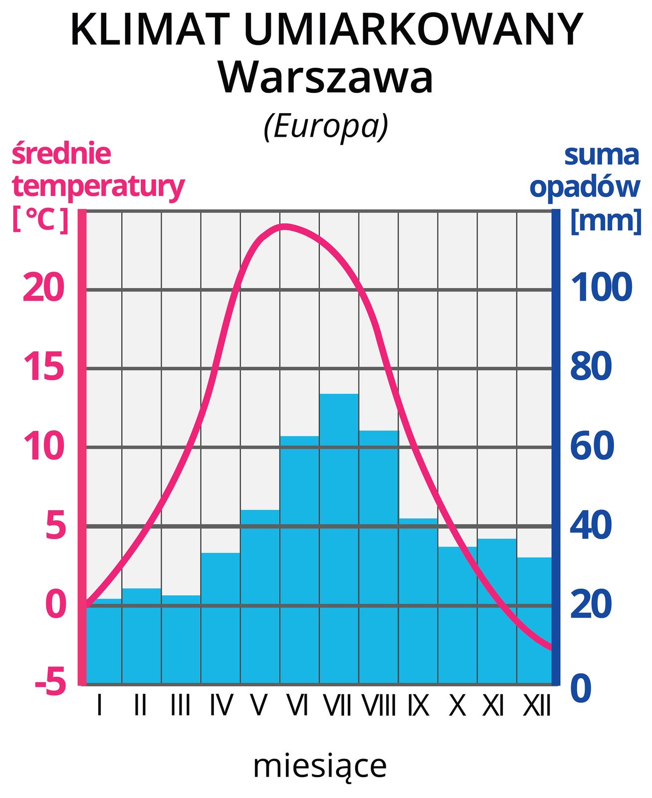 Galeria prezentuje trzy klimatogramy strefy klimatu umiarkowanegoKlimatogram pierwszy, prezentuje klimat umiarkowany Warszawy. Na lewej osi wykresu wyskalowano średnie temperatury wOC, na prawej osi wykresu wyskalowano sumy opadów wmm. Na osi poziomej zaznaczono cyframi rzymskimi kolejne miesiące. Czerwona pozioma linia na wykresie, to średnie temperatury wposzczególnych miesiącach. Tutaj linia rozpoczyna się na wysokości 0 OC wstyczniu iwznosi się wposzczególnych miesiącach do około 28 OC wczerwcu, po czym opada do -3 OC wgrudniu. Niebieskie słupki, to wysokości sum opadów wposzczególnych miesiącach. Najwyższe opady, powyżej 40 mm, wmiesiącach maj-wrzesień. Opady, poniżej 40 mm, październik-kwiecień .