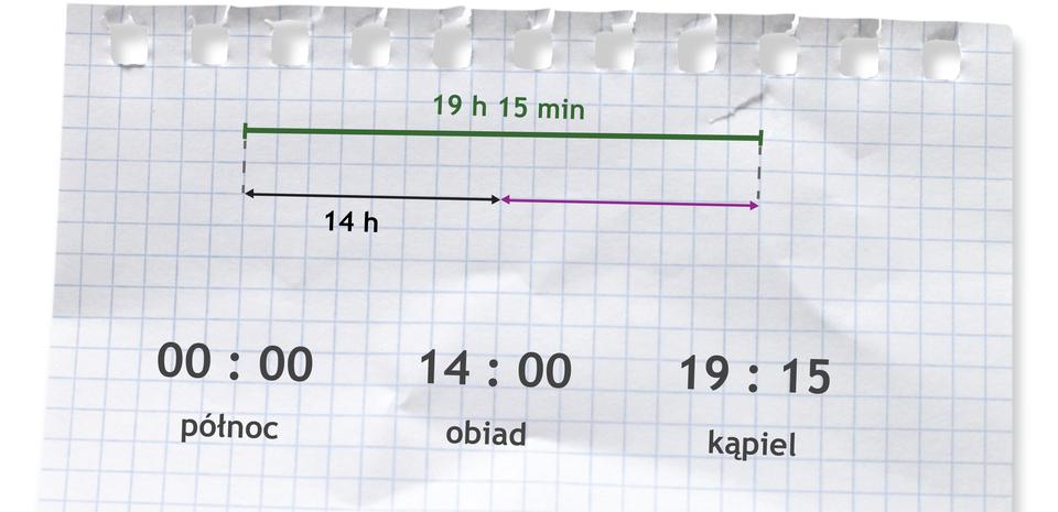 Rysunek odcinka podzielonego na dwie równe części. Pod pierwszą częścią napisane 14 h. Nad odcinkiem napisane 19 h15 min. Zapis 00:00 (północ), 14:00 (obiad), 19:15 (kąpiel).