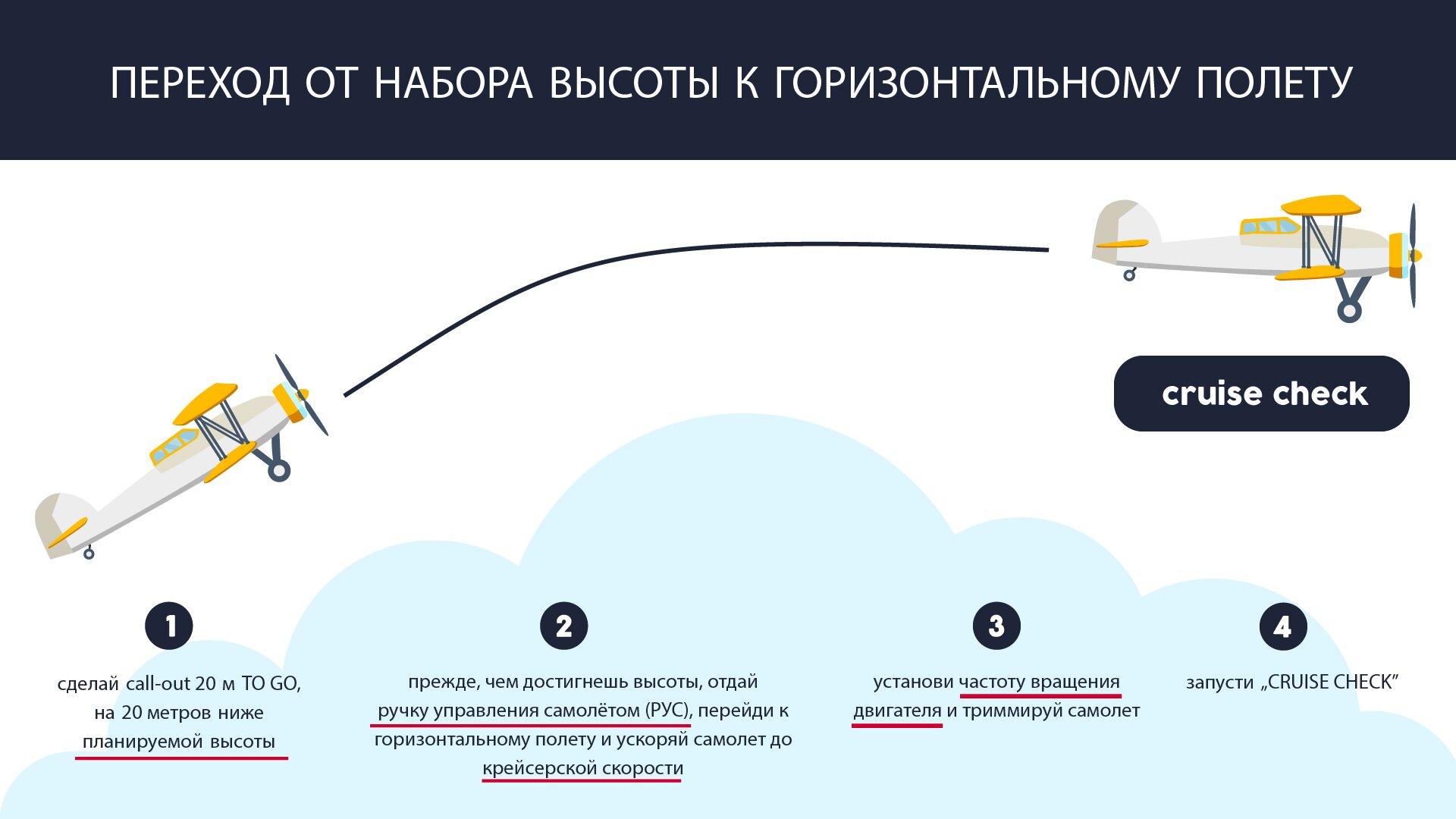 На изображении представлен переход от набора высоты к горизонтальному полету. Grafika przedstawia przejście zlotu wznoszącego do lotu poziomego.