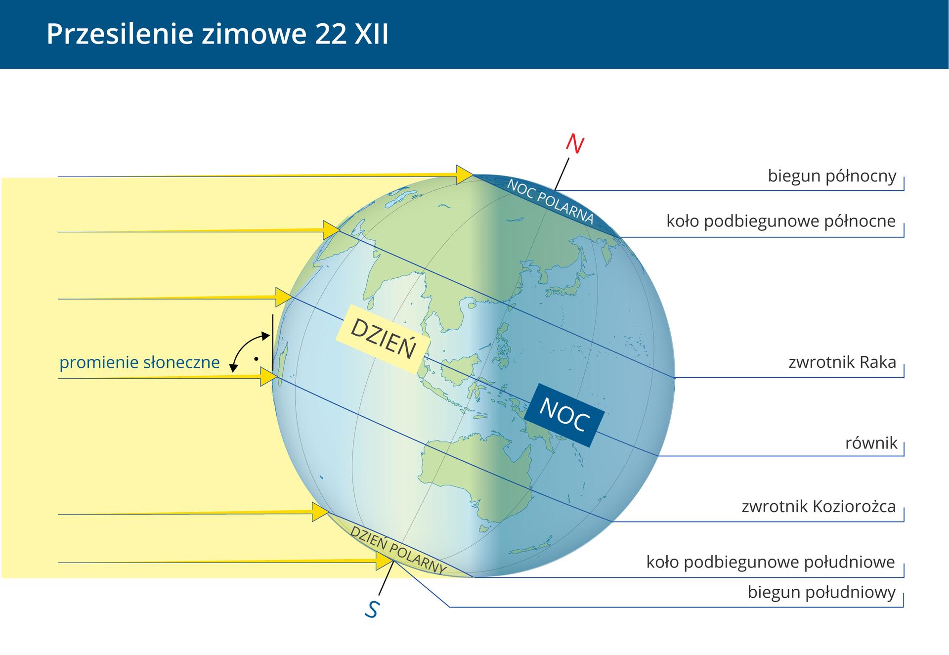 Czwarta ilustracja – przesilenie zimowe, 22 grudnia. Kula Ziemska jest nachylona wprawo. Promienie słoneczne oświetlają zlewej strony: koło podbiegunowe północne, zwrotnik Raka, równik, zwrotnik Koziorożca, koło podbiegunowe południowe, biegun południowy. Na zwrotnik Koziorożca promienie słoneczne padają pod kątem prostym.
