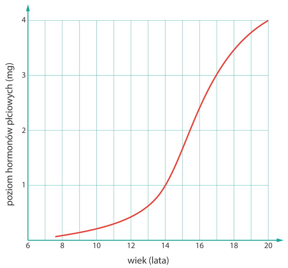 Poziom hormonów płciowych uchłopców wwieku 6-20 lat