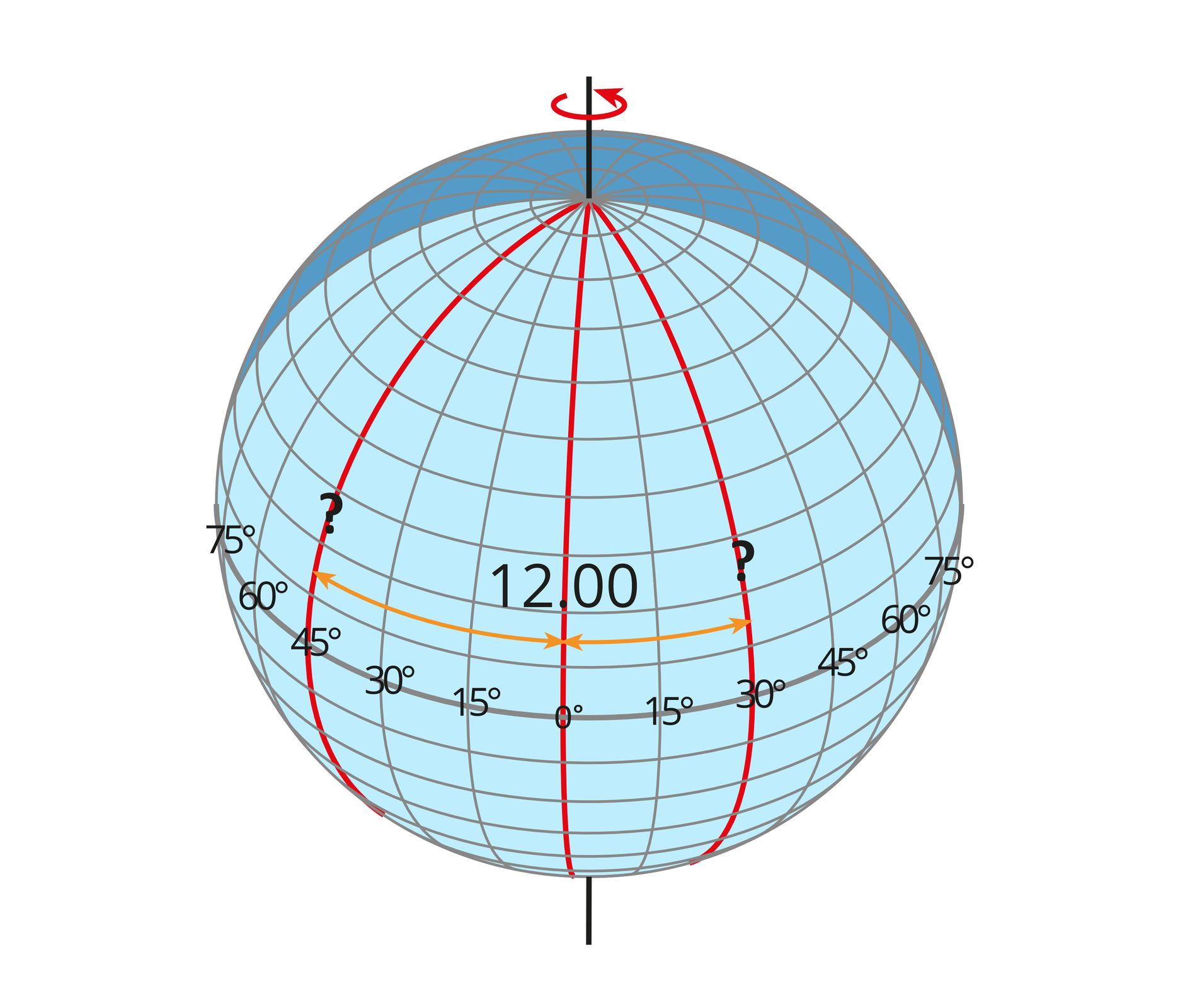 Ilustracja przedstawia glob ziemski. Całą powierzchnię globu pokrywają linie południków irównoleżników. Czarna pionowa linia wyznacza oś Ziemi. Czarna linia równika dzieli glob na część południową ipółnocną. Pionowe linie południków oddalone są od siebie co piętnaście stopni. Dwa pionowe południki oznaczone czerwoną linią. Na wschodniej, prawej półkuli linia przechodzi przez równik wpunkcie 30 stopni. Na zachodniej, lewej półkuli, linia południka przecina równik wpunkcie 45 stopni. Dwie poziome strzałki wskazują grotami odległość pomiędzy lewym południkiem ipołudnikiem zero oraz prawym południkiem ipołudnikiem zero. Opis – godzina dwunasta umieszczona na południku zerowym powyżej równika.