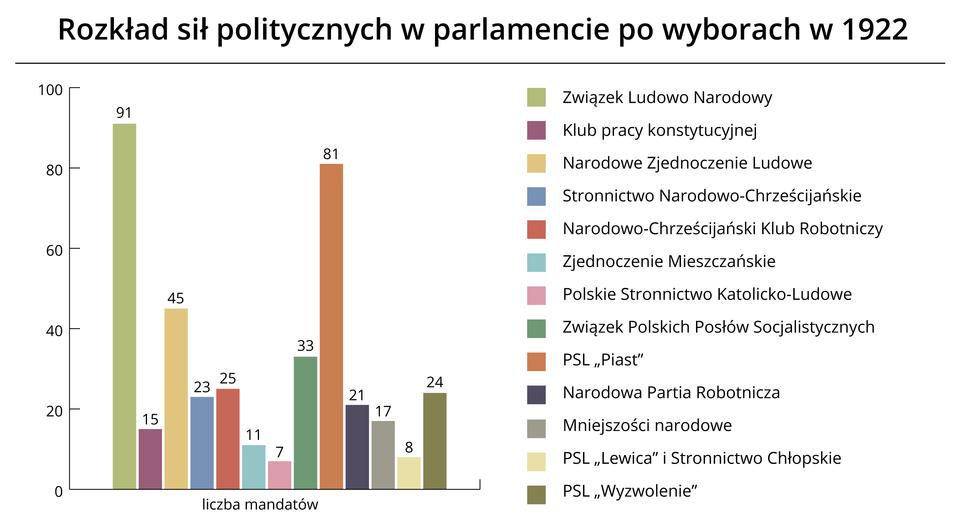 Wybory 1922 Źródło: Contentplus.pl sp. zo.o., licencja: CC BY 3.0.