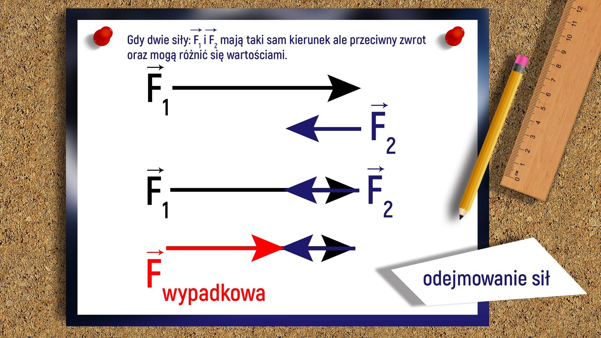"""Ilustracja przedstawia rysunek zamieszczony na tablicy korkowej opisujący odejmowanie sił. Na górze rysunku znajduje się tekst: """"Gdy dwie siły: F1 iF2 mają taki sam kierunek, ale przeciwny zwrot oraz mogą różnić się wartościami"""". Poniżej narysowane są trzy schematy wpostaci strzałek (czerwonych, czarnych igranatowe), biegnących wkierunku poziomym, które przedstawiają działanie sił. Pierwszy schemat składa się zdwóch strzałek, które przedstawiają siły oróżnym kierunku izwrocie. Pierwsza strzałka oznaczona jako F1 ma zwrot wprawą stronę, adruga strzałka oznaczona jako F2, znajdująca się pod pierwszą, ma zwrot skierowany wlewą stronę. Drugi schemat przedstawia siły otym samym kierunku, ale różnym zwrocie. Na rysunku nakładają się na siebie dwie strzałki, oznaczone jako F1 iF2. Strzałka oznaczona jako F1 ma zwrot wprawą stronę, aF2 ma zwrot wlewą stronę. Trzeci rysunek przedstawia siłę wypadkową. Rysunek składa się ztrzech strzałek otym samym kierunku. Na tej samej prostej znajdują się trzy zwroty. Siła wypadkowa zaznaczona czerwoną strzałką ma zwrot wprawo, apozostałe dwie siły mają zwrot wlewo iwprawo. Po prawej stronie ilustracji znajduje się napis: """"odejmowanie sił"""" oraz linijka iołówek."""