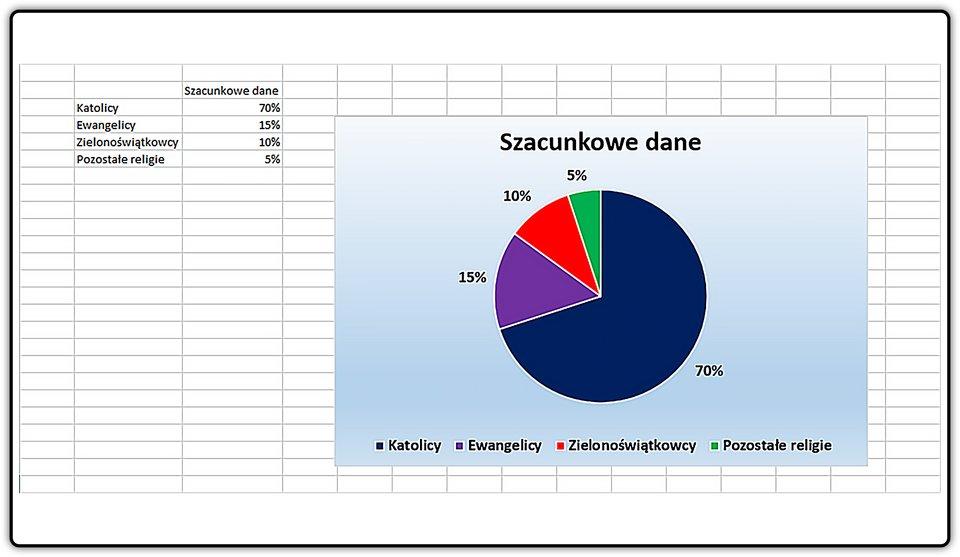 Zrzut wykresu wykonanego warkuszu kalkulacyjnym