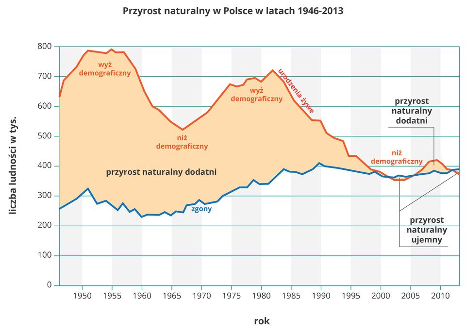 Na ilustracji wykres liczby ludności. Niebieska linia - zgony, czerwona linia urodzenia żywe. Zgony, przebieg wykresy wyrównany, urodzenia żywa - duże wahania. Wyż demograficzny wlatach: 1950 i1980, niż demograficzny wlatach 1965 i2000. Przyrost naturalny ujemny w2003 iobecnie.