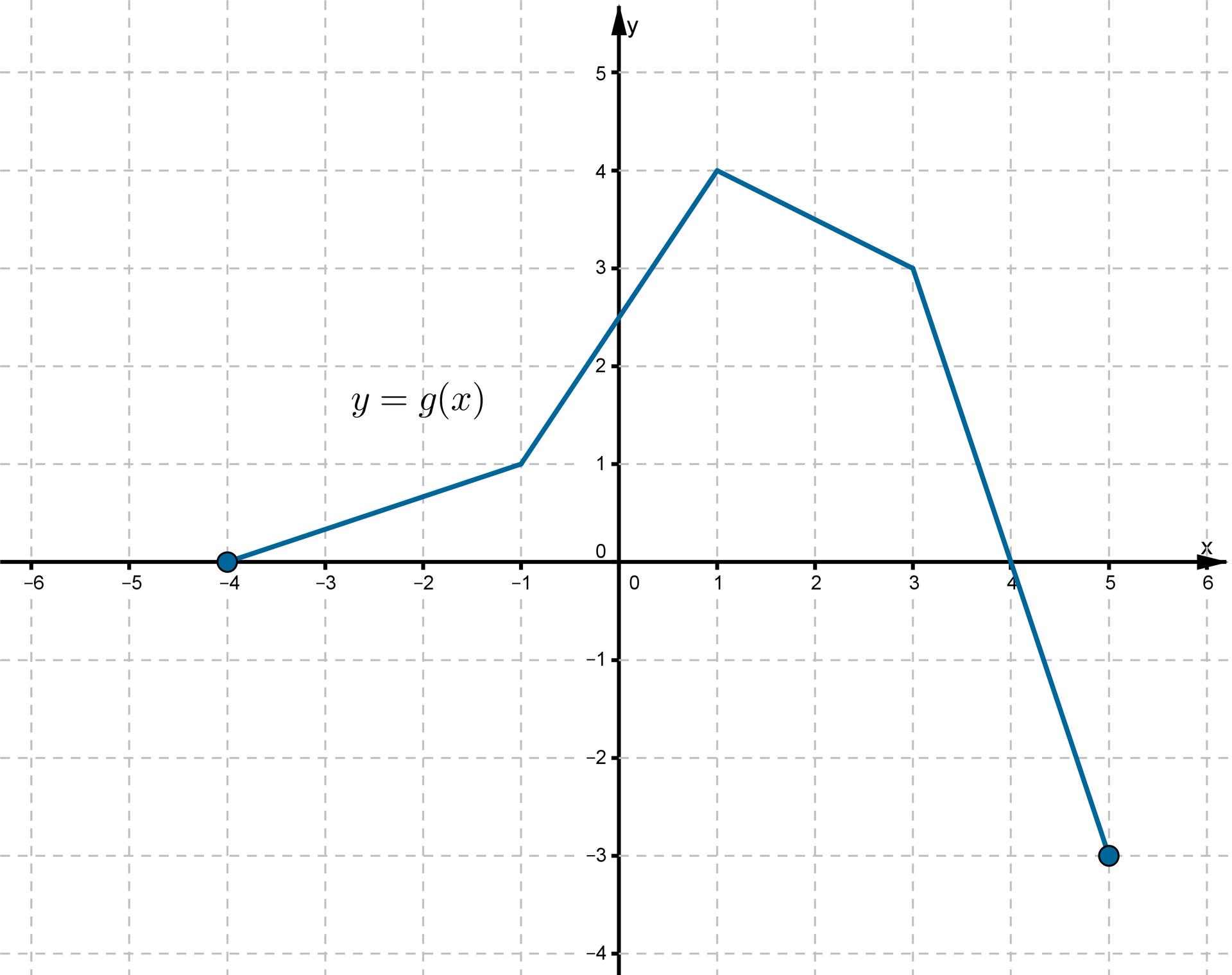 Wykres otrzymany wwyniku przesunięcia funkcji fo1 jednostkę wprawo wzdłuż osi OX io1 jednostkę wdół wzdłuż osi OY.
