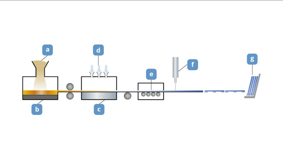 Aplikacja przedstawia proces produkcji szkła płaskiego wtechnologii float. Poszczególne etapy produkcji przedstawione są wpostaci schematycznego rysunku linii produkcyjnej wiodącej od lewej do prawej strony. Poszczególne elementy procesu oznaczone są literami od ado g, których najechanie wskaźnikiem myszki powoduje wyświetlenie komentarza tekstowego. Itak literą aoznaczono podajnik mieszanki szklarskiej, akomentarz do niej głosi Załadowanie zestawu szklarskiego. Litera boznacza piec, wktórym mieszanka topiona jest wtemperaturze około 1550 stopni Celsjusza. Następna komora procesu, do której mieszanka dociera wstępnie spłaszczona zawiera warstwę stopionego szkła zastygającego na powierzchni stopionej cyny otemperaturze 1100 stopni Celsjusza oznaczonej literą c. Literą doznaczono tam natomiast dysze przeprowadzające chłodzenie szkła do powietrzem otemperaturze 600 stopni Celsjusza. Następnie tafla szkła trafia do komory oznaczonej literą e, wktórej dalsze chłodzenie wtemperaturze 30 stopni Celsjusza przebiega na wałkach. Za tą komorą znajduje się przecinak oznaczony literą f, tnący szkło na tafle. Ostatni etap produkcji, oznaczony literą gto ustawianie imagazynowanie płyt.