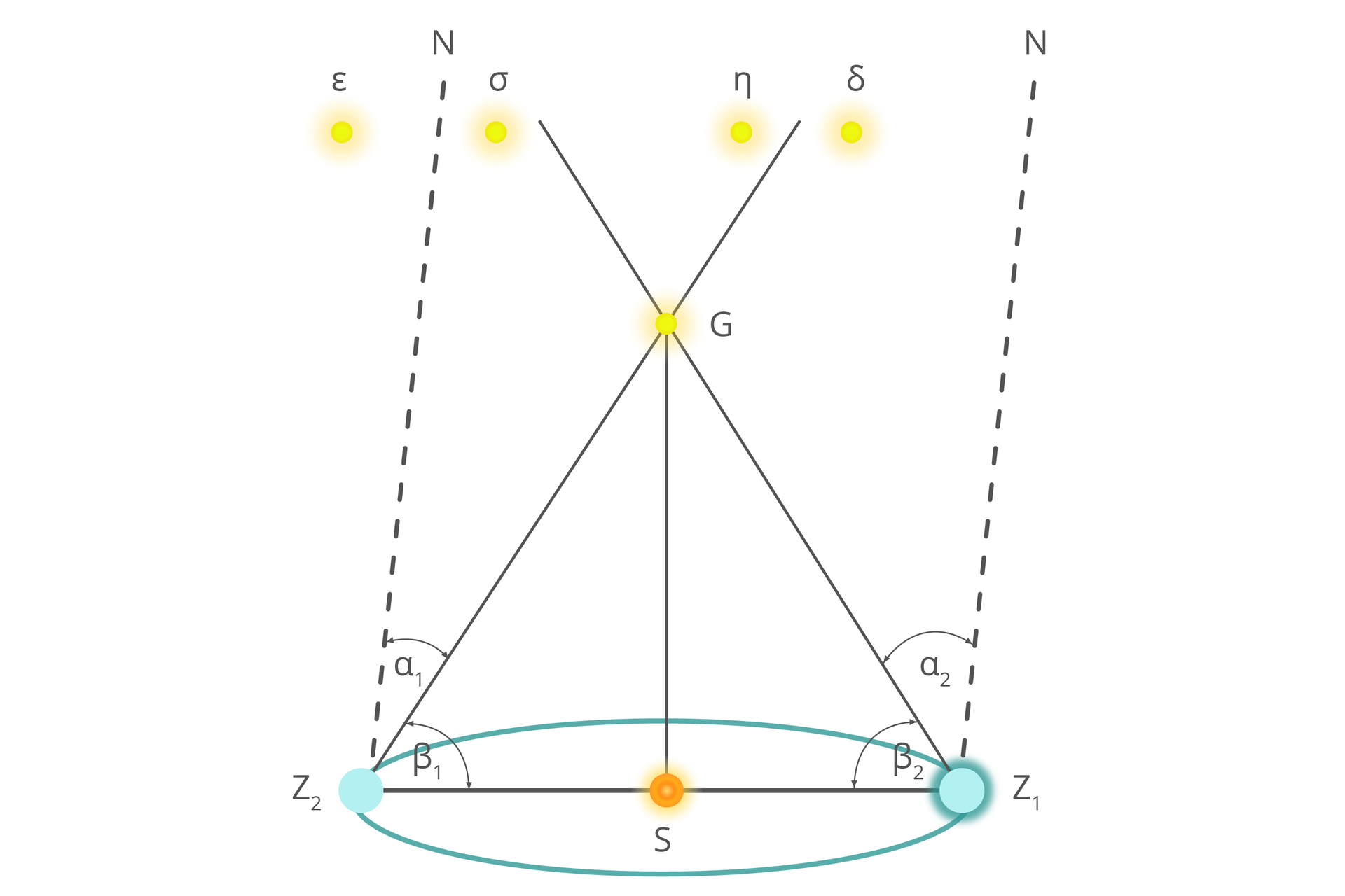 Grafika ilustrująca zmiany położenia gwiazdy Gwstosunku do gwiazd odległych wwyniku ruchu obiegowego Ziemi. Odcinek SZ_1 lub SZ_2 to średnia odległość Ziemi od Słońca.