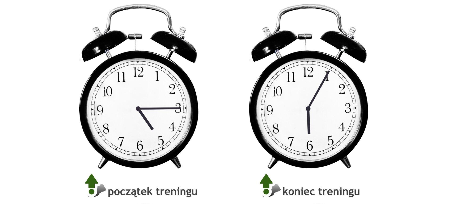 Rysunek dwóch zegarów. Zegar pierwszy pokazuje początek treningu - wskazówka godzinowa na 5, minutowa na 3. Zegar drugi pokazuje koniec treningu - wskazówka godzinowa na 6, minutowa na 1.