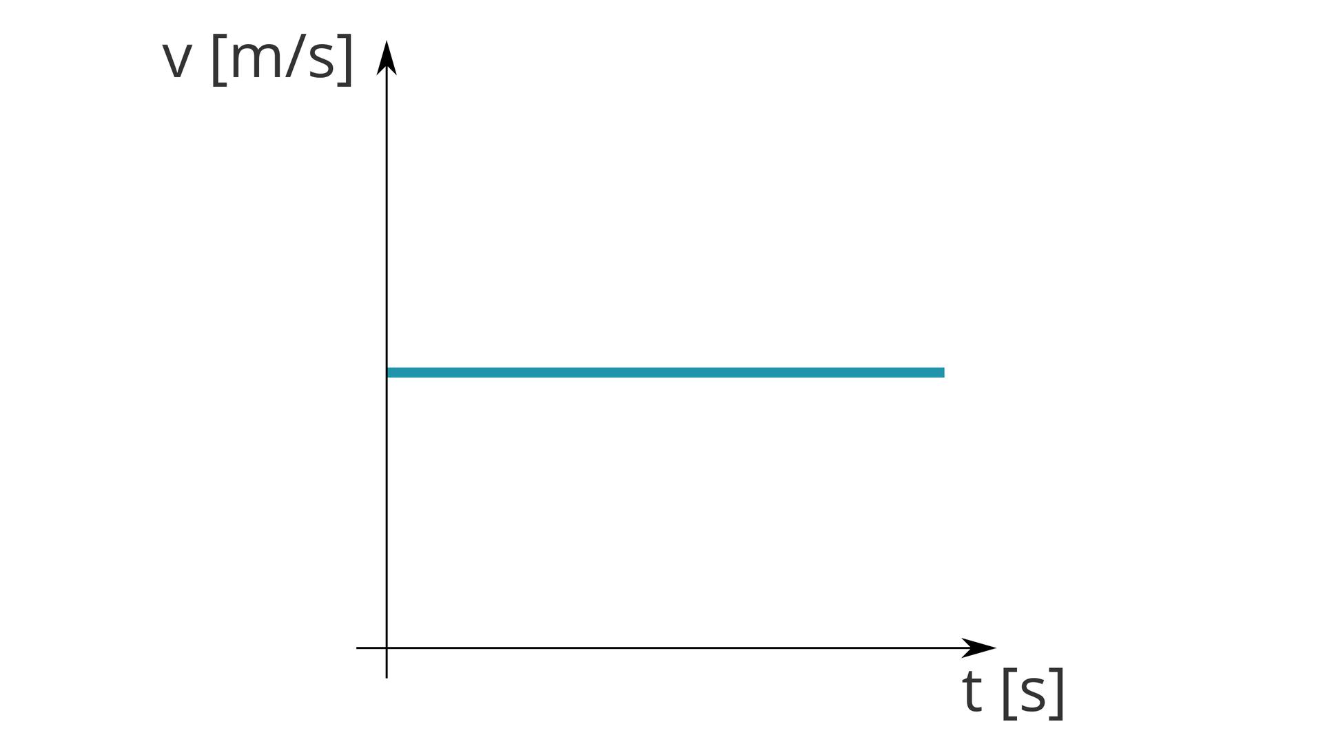 """Schemat przedstawia wykres zależności przyspieszenia od czasu. Oś odciętych opisana jako """"t [s]"""". Oś rzędnych opisana jako """"v [m/s]"""". Na wykresie widoczny niebieski odcinek. Odcinek równoległy do osi odciętych. Początek na osi rzędnych, wokoło połowie jej wysokości. Koniec prawie na wysokości grotu poziomej strzałki."""
