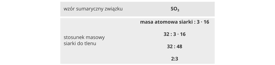Ilustracja zawiera informacje dotyczące tlenku siarki sześć związane zjego stosunkiem masowym pierwiastków. Składa się zdwóch szarych poziomych pól leżących jedno nad drugim. Wpierwszym podany jest wzór sumaryczny związku SO3. Niższe pole zawiera wyliczenia. Wpoczątkowej wersji liczony stosunek masowy siarki do tlenu wynosi masa atomowa siarki do 3 razy szesnaście. Po podstawieniu danej liczbowej jest to 32 do 3 razy szesnaście, czyli 32 do 48, czyli dwa do trzech.