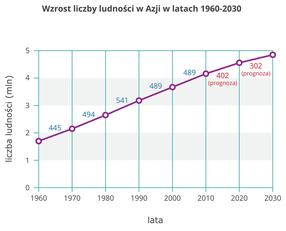 Na ilustracji wykres liniowy. Regularny wzrost liczby ludności Azji ostałą (około pół miliona) liczbę osób wposzczególnych dziesięcioleciach od tysiąc dziewięćset sześćdziesiątego roku do dziś. Prognoza przewiduje zmniejszenie przyrostu (do trzystu milionów osób) wnastępnym dziesięcioleciu.