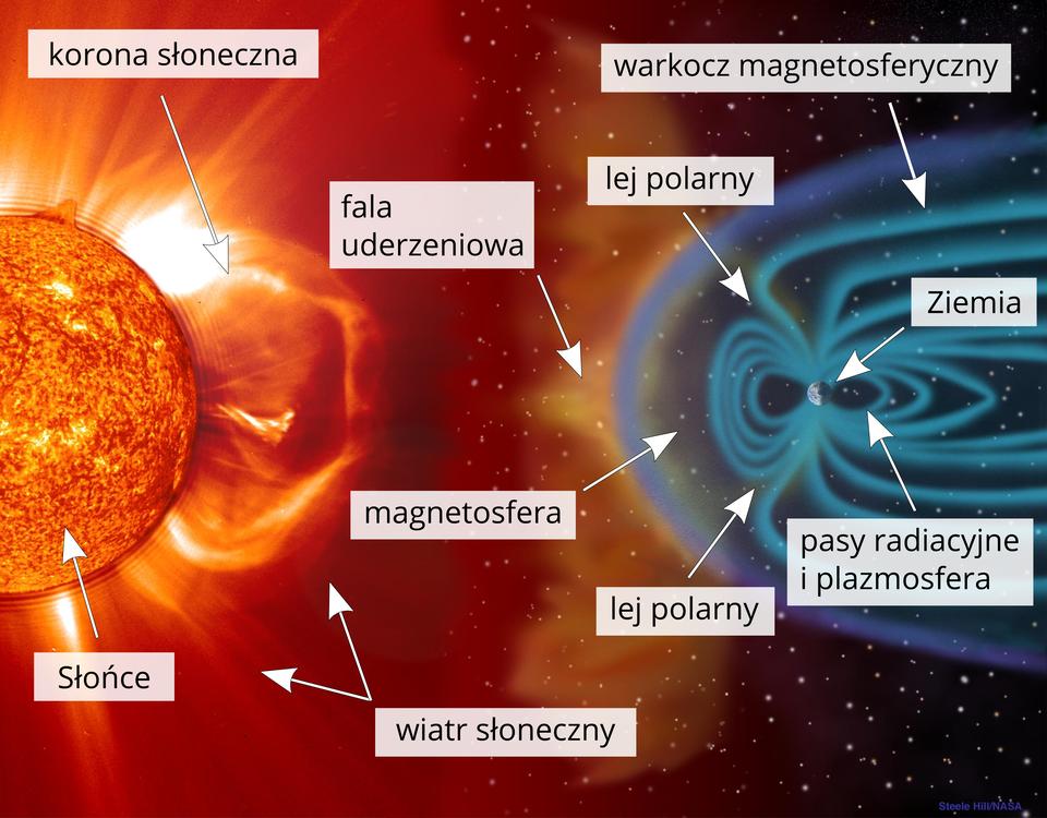Ilustracja przedstawia magnetosferę. Po lewej stronie fragment Słońca. Powierzchnia wkolorze żółtym iczerwonym. Słońce emituje naładowane cząstki owysokiej energii. Wokół powierzchni Słońca znajduje się korona słoneczna. Żółta korona słoneczna to promienie iobłoki naładowanych cząstek. Cząsteczki to wiatr słoneczny. Na prawo, pomiędzy Słońcem iZiemią, znajduje się magnetosfera. Po prawej stronie ilustracji magnetosfera otacza Ziemię, tworząc wokół niej ochronny kokon. Wten niebieski kokon uderza wiatr słoneczny wpostaci żółtopomarańczowego obłoku. To fala uderzeniowa. Wokół Ziemi zjej biegunów rozchodzą się błękitne kręgi. Po lewej iprawej stronie Ziemi kręgi tworzą owalne pasy. Kręgi różnią się rozmiarami. Mniejsze są ułożone równolegle do siebie wewnątrz większych kręgów. Kręgi rozchodzą się falami. Tworzą pole magnetyczne. Po lewej stronie Ziemi, od strony Słońca wszystkie kręgi są zamknięte, apo prawej te, które znajdują się na zewnątrz, nie są domknięte, ich ramiona biegną od biegunów dalej wstronę prawą, aż do granic ilustracji. To warkocz magnetosferyczny.