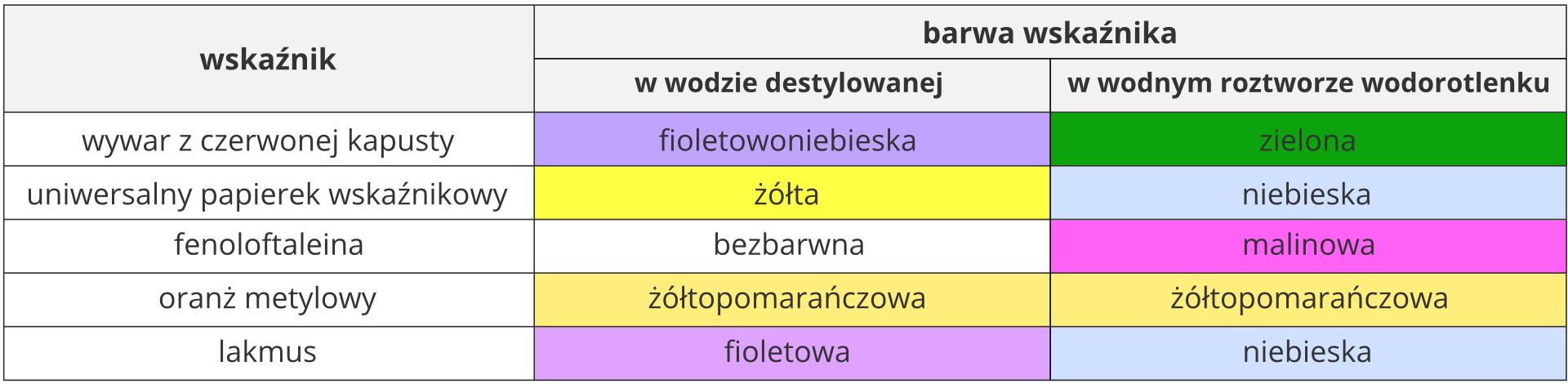 Tabela przedstawia zmiany barw pięciu różnych wskaźników pod wpływem wodnego roztworu wodorotlenku. Wdwóch kolumnach tekstowo iwizualnie, za pomocą różnych kolorów teł, przedstawiono barwy wskaźników wwodzie destylowanej oraz wśrodowisku zasadowym. Prezentowane wskaźniki to, licząc od góry: wywar zczerwonej kapusty fioletowoniebieski wwodzie destylowanej izielony wwodnym roztworze wodorotlenku. Uniwersalny papierek wskaźnikowy żółty wwodzie destylowanej iniebieski wwodnym roztworze wodorotlenku. Fenoloftaleina bezbarwna wwodzie destylowanej imalinowa wwodnym roztworze wodorotlenku. Oranż metylowy żółtopomarańczowy wwodzie destylowanej iżółty wwodnym roztworze wodorotlenku. Lakmus fioletowy wwodzie destylowanej iniebieski wwodnym roztworze wodorotlenku.