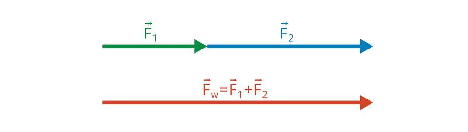 Ilustracja przedstawia schemat dodawania wektorów, które leżą na tej samej prostej, czyli mających ten sam kierunek. Gdy wektory mają zgodne zwroty, to dodajemy ich długości.