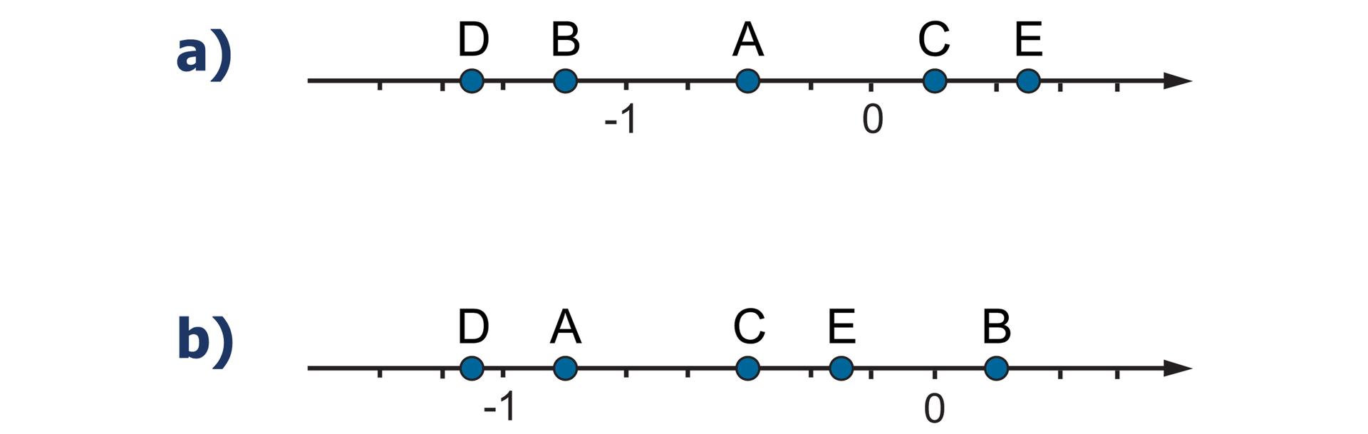 """""""Rysunki dwóch osi liczbowych zzaznaczonymi punktami -1 i0. Na osiach zaznaczone punkty A, B, C, D, E. Na pierwszej osi odcinek jednostkowy podzielony na cztery równe części. Szukane punkty: A– wpołowie między punktami -1 i0"""