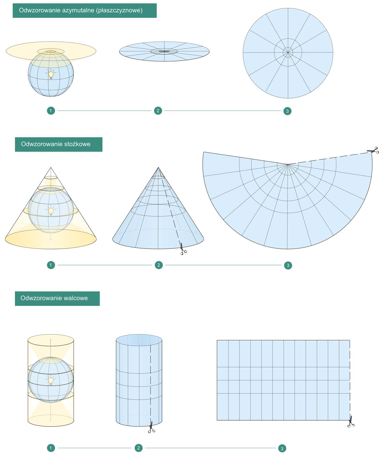 Ilustracja przedstawia trzy sposoby transformacji powierzchni kuli na powierzchnie płaską. Pierwszy znich przedstawia kulę, na której wyrysowana jest siatka południków irównoleżników, kula jest przezroczysta. Wewnątrz kuli znajduje się świecąca żarówka. Do bieguna północnego na górze kuli przylega okrągła płaska powierzchnia. Światło żarówki powoduje, że cień linii południków irównoleżników rzucany jest na tę płaską powierzchnię. Obok przedstawiona jest okrągła płaska powierzchnia zwyrysowanymi, rozchodzącymi się gwiaździście południkami irozchodzącymi się koncentrycznie, jak koła na wodzie po wrzuceniu kamienia – równoleżnikami. Rysunek przedstawia na czym polega odwzorowanie płaszczyznowe. Drugi przykład przedstawia przezroczystą kulę zpołudnikami irównoleżnikami oraz żarówką wewnątrz. Kula znajduje się wewnątrz stożka. Światło żarówki rzuca cienie linii południków irównoleżników na powierzchnię boczną stożka. Obok znajduje się ten sam stożek zwyrysowanymi już południkami irównoleżnikami. Na prawo od stożka przedstawiona jest rozwinięta na płasko powierzchnia boczna stożka zwyrysowaną siatką południków irównoleżników. Rysunek przedstawia na czym polega odwzorowanie stożkowe. Trzeci przykład przedstawia przezroczystą kulę zpołudnikami irównoleżnikami oraz żarówką wewnątrz. Kula znajduje się wewnątrz walca. Światło żarówki rzuca cienie linii południków irównoleżników na powierzchnię boczną walca. Obok znajduje się ten sam walec zwyrysowanymi już południkami irównoleżnikami. Na prawo od walca przedstawiona jest rozwinięta na płasko powierzchnia boczna walca zwyrysowaną siatką południków irównoleżników. Rysunek przedstawia na czym polega odwzorowanie walcowe.