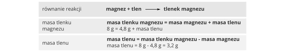 Ilustracja opisuje proces liczenia masy jednej zsubstancji biorących udział wreakcji zwykorzystaniem prawa zachowania masy. Przykładem jest reakcja 4,8 gramów magnezu ztlenem, wwyniku której powstało osiem gramów tlenku magnezu, zaś niewiadomą do obliczenia jest masa tlenu. Cały schemat składa się ztrzech szarych poziomych pól leżących jedno nad drugim. Wpierwszym zapisane jest słownie równanie reakcji: magnez plus tlen daje wefekcie tlenek magnezu. Drugie pole zawiera równanie masy tlenku magnezu: masa tlenku magnezu równa jest masie magnezu plus masie tlenu, awięc 4,8 grama plus masa tlenu = 8 gramów. Ostatnie pole zawiera wyliczenie masy tlenu zgodnie ze wzorem masa tlenu równa jest masie tlenku magnezu minus masa magnezu. Po podstawieniu masa tlenu równa jest 8 gramów minus 4,8 grama, ato się równa 3,2 grama.