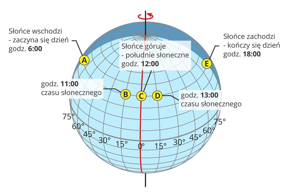 Ilustracja przedstawia glob ziemski. Całą powierzchnię globu pokrywają linie południków irównoleżników. Czarna pionowa linia wyznacza oś Ziemi. Czarna linia równika dzieli glob na część południową ipółnocną. Pionowe linie południków oddalone są od siebie co piętnaście stopni. Wczęści północnej globu wyznaczone są godziny czasu słonecznego. Wzdłuż równoleżnika powyżej równika, znajdują się punkty A, B, C, DiE. Punkty leżą na tej samej linii równoleżnika. Punkt Ana lewej półkuli. Słońce wschodzi, zaczyna się dzień ogodzinie 6. Punkt B, bliżej południka zerowego. Godzina jedenasta czasu słonecznego. Punkt Cna południku zerowym. Słońce góruje, południe słoneczne; godzina dwunasta. Na prawo od południka, punkt D. Godzina trzynasta czasu słonecznego. Punkt E, oddalony od południka zerowego. Słońce zachodzi, godzina osiemnasta czasu słonecznego.
