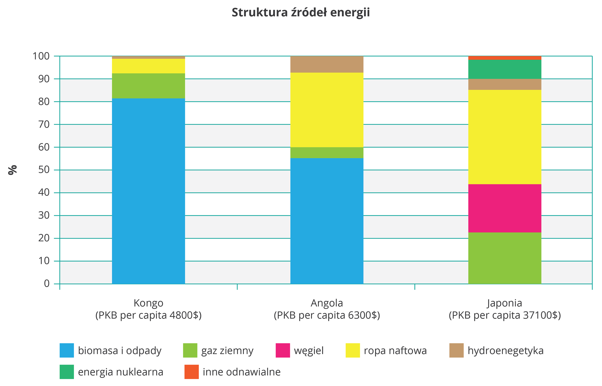 Na ilustracji wykres słupkowy strukturalny. Trzy kolorowe słupki, mocno zróżnicowane pod względem proporcji kolorów. Zlewej strony na osi pionowej opisano wartości od zera do stu wprocentach. Na osi poziomej podpisano trzy słupki nazwami państw: Kongo, Angola, Japonia. Kolorami przedstawiono źródła energii: biomasa iodpady, niebieski, energia nuklearna, turkusowy, gaz ziemny, zielony, inne odnawialne, czerwony, węgiel, różowy, ropa naftowa, żółty, hydroenergetyka, brązowy. Wkrajach rozwijających się dominuje biomasa iodpady – wKongo ponad 80%, wAngoli ponad 50%, ropa naftowa też stanowi znaczące źródło – ponad 30%. WJaponii ok. 50% stanowi ropa naftowa, ponad 20% gaz ziemny, ok. 20% węgiel kamienny imniej niż 10% energia nuklearna.