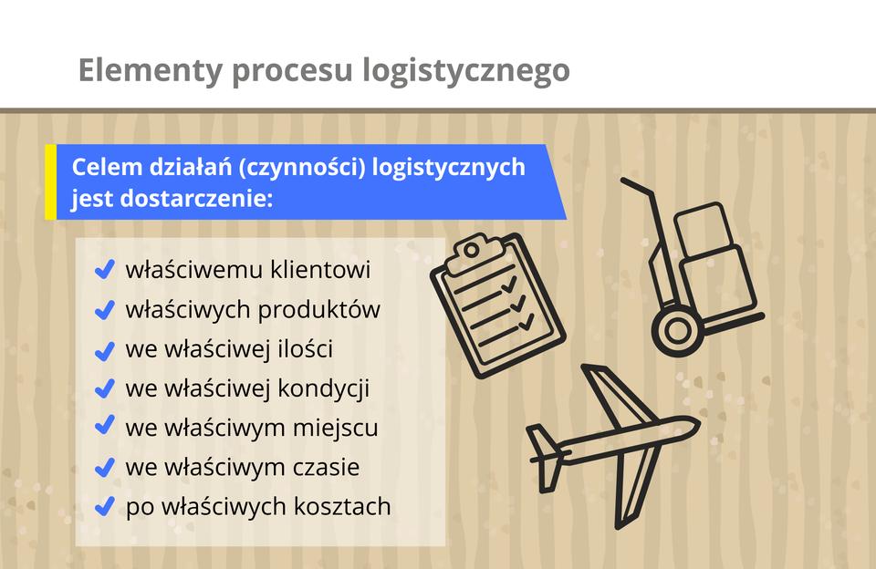 Grafika prezentuje elementy procesu logistycznego.