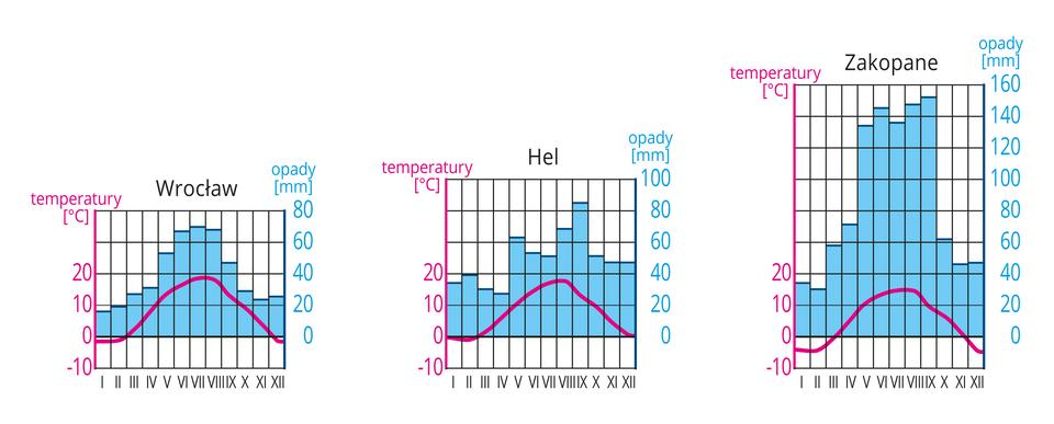 Na ilustracji diagramy klimatyczne dla Wrocławia, Helu iZakopanego. Niebieskie wykresy słupkowe – opady, najwyższe latem, zdecydowanie najwyższa suma opadów wZakopanem. Czerwone wykresy liniowe – temperatura, najniższa wZakopanem.