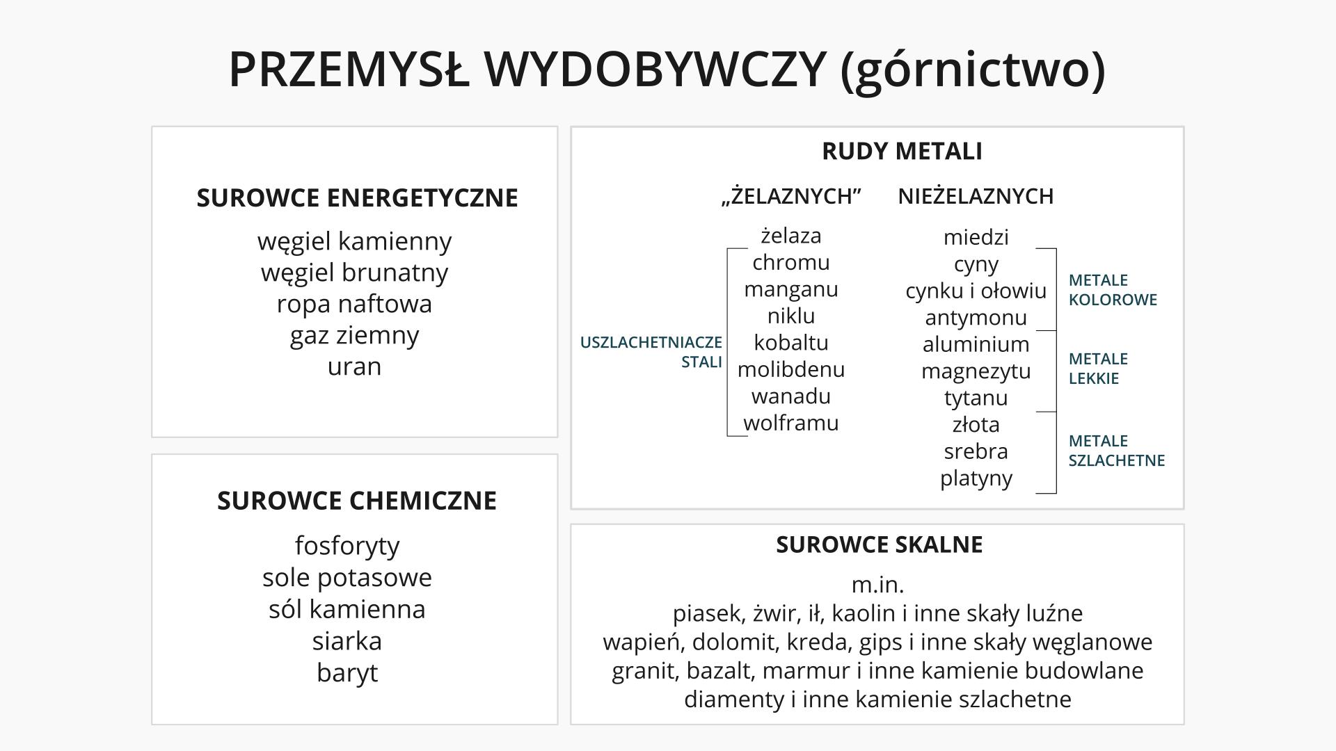 Na ilustracji pierwsza część schematu ogólnego podziału przemysłu: przemysł wydobywczy (górnictwo) – surowce energetyczne, surowce chemiczne, rudy metali, surowce skalne.