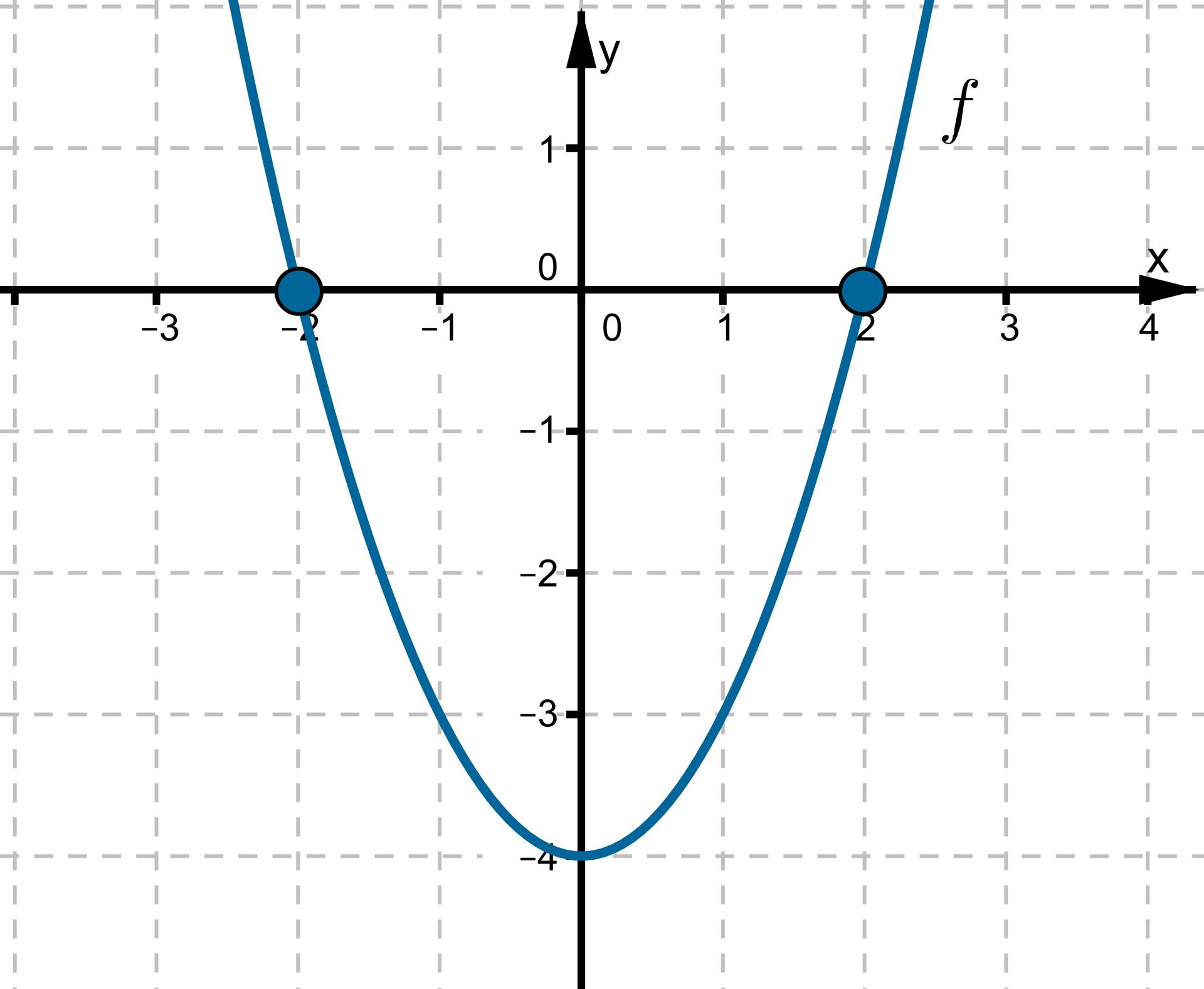 Wykres wpostaci krzywej leżącej wpierwszej, drugiej, trzeciej iczwartej ćwiartce układu współrzędnych przechodzącej przez punkty owspółrzędnych (-2, 0), (0, -4), (2, 0).