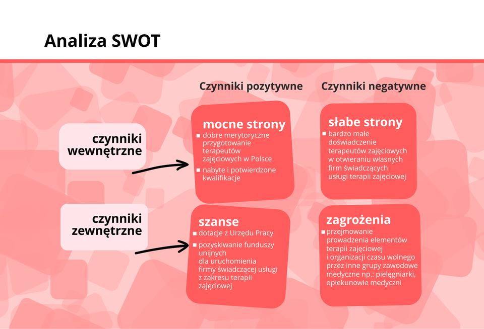 Grafika przestawia schemat tworzenia analizy SWOT.