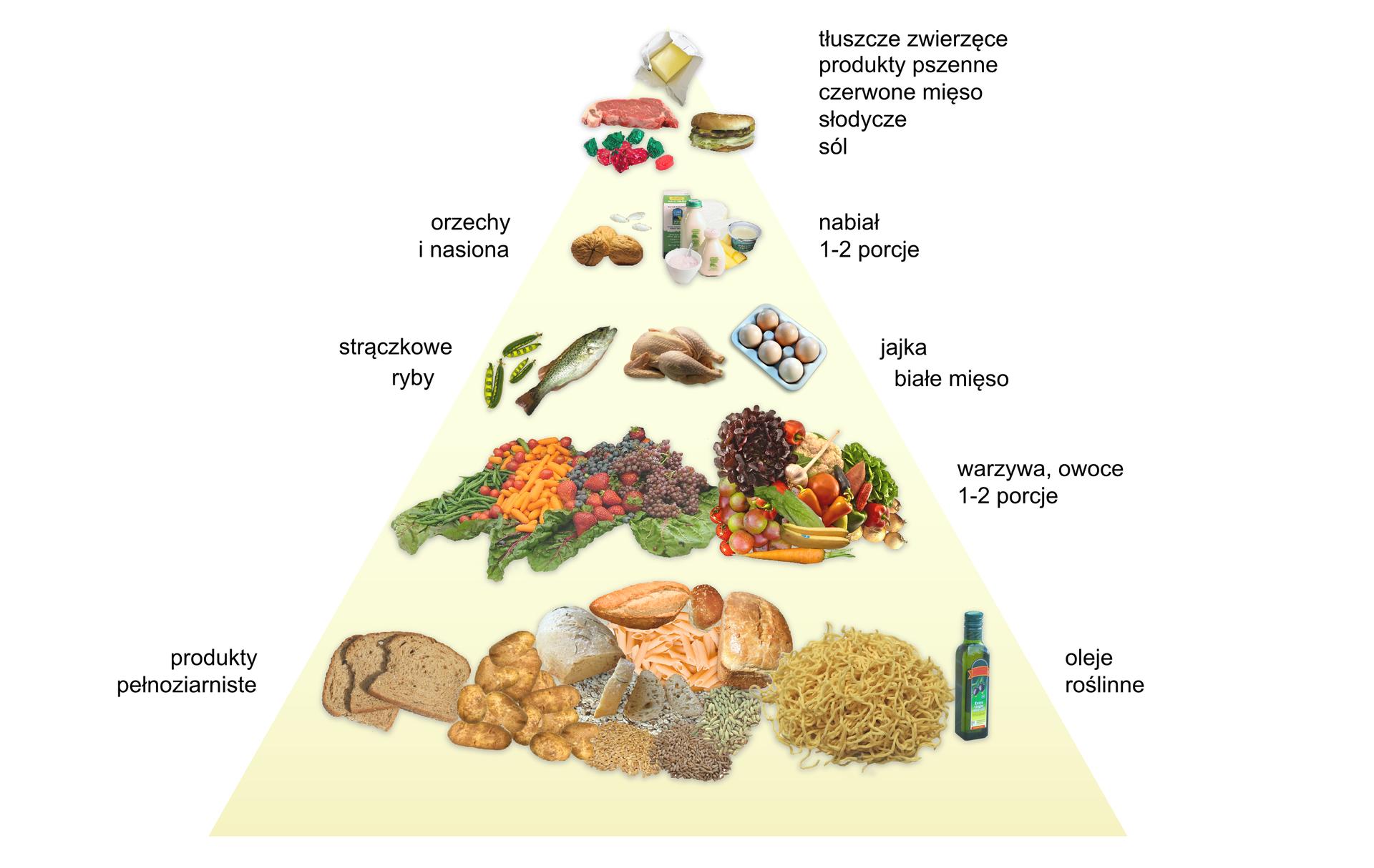 IIlustracja przedstawia piramidę zdrowego żywienia. Wjej najszerszym miejscu umieszczono sylwetki kobiet uprawiających sport. Aktywność fizyczna ikontrola wagi jest sposobem utrzymania masy ciała na pożądanym poziomie. Wyższe piętro piramidy zajmuje pieczywo, kasze, makarony oleje roślinne. Powyżej mamy owoce iwarzywa. Kolejne piętro wypełnia nabiał, mięso iryby. Powyżej znajdują się nabiał, orzechy inasiona . ostatnie, najwęższe piętro zajmuje żywność wysoko przetworzona: słodycze, sól.