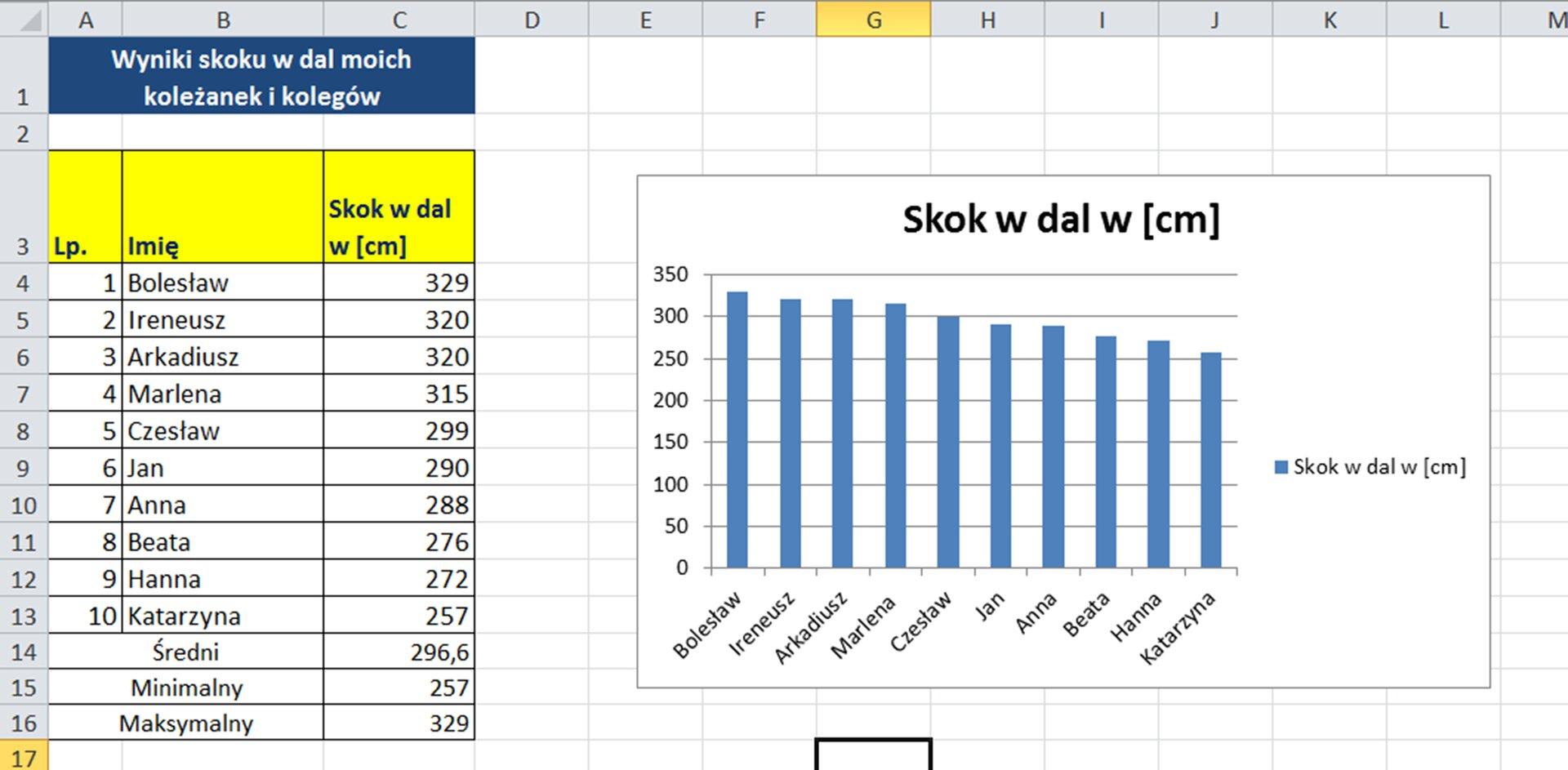 Zrzut tabeli zdanymi oraz wykresem tych danych
