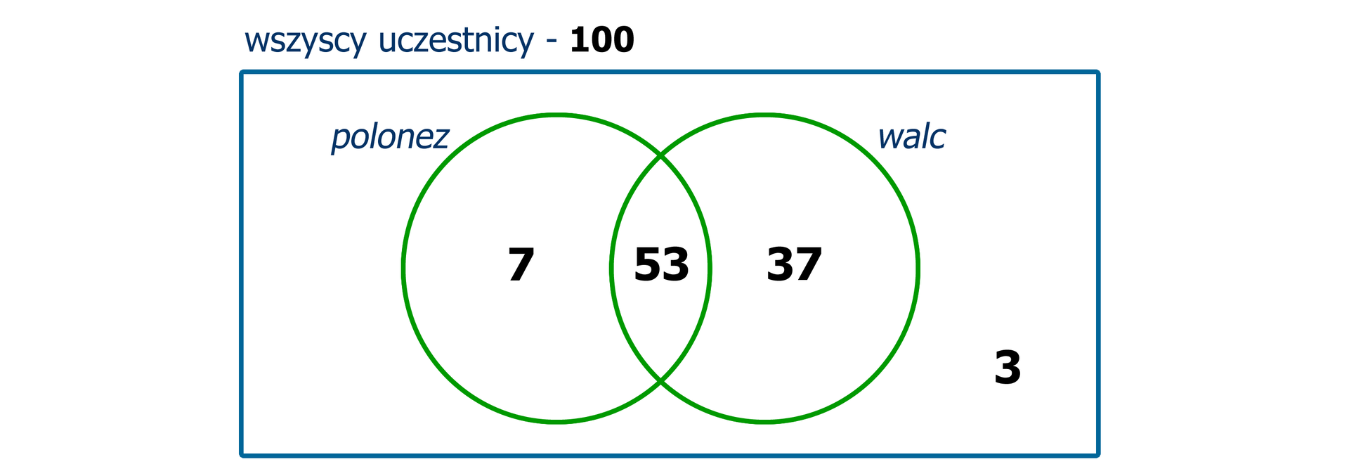 Rysunek okręgów ilustrujących zbiory uczniów, którzy tańczyli poloneza iwalca na studniówce. Zbiór polonez zawiera elementy – 7 i53. Zbiór walc zawiera elementy – 37 i53. Część wspólna zbiorów – element 53. Poza zbiorami element 3. Zapis: wszystkich uczestników 100. Schemat jest rozwiązaniem zadania.