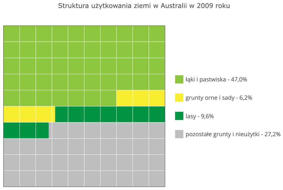 Na ilustracji diagram struktura użytkowania ziemi wAustralii wdwa tysiące dziewiątym roku. Łąki ipastwiska – 47%, grunty orne isady – 6,2%, lasy – 9,6%, pozostałe grunty inieużytki – 27,2%.