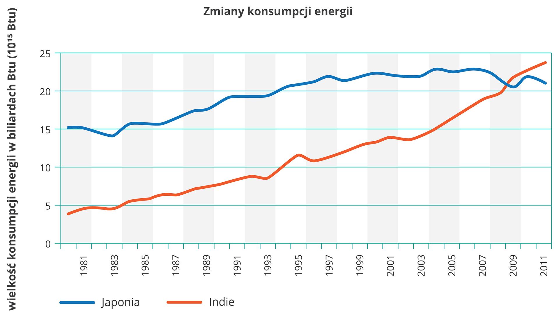 """Na ilustracji wykres liniowy. Zlewej strony na osi pionowej opisano wartości od zera do dwudziestu pięciu (wielkość konsumpcji energii wbiliardach """"be te u""""). Na osi poziomej opisano lata od tysiąc dziewięćset osiemdziesiąt jeden do dwa tysiące jedenaście. Liniami przedstawiono zmiany konsumpcji energii – wJaponii kolor niebieski, wIndiach – kolor czerwony. Niebieski wykres położony wyżej nad czerwonym. Ogólna tendencja rosnąca ale wykres niebieski na końcu nieco opada."""