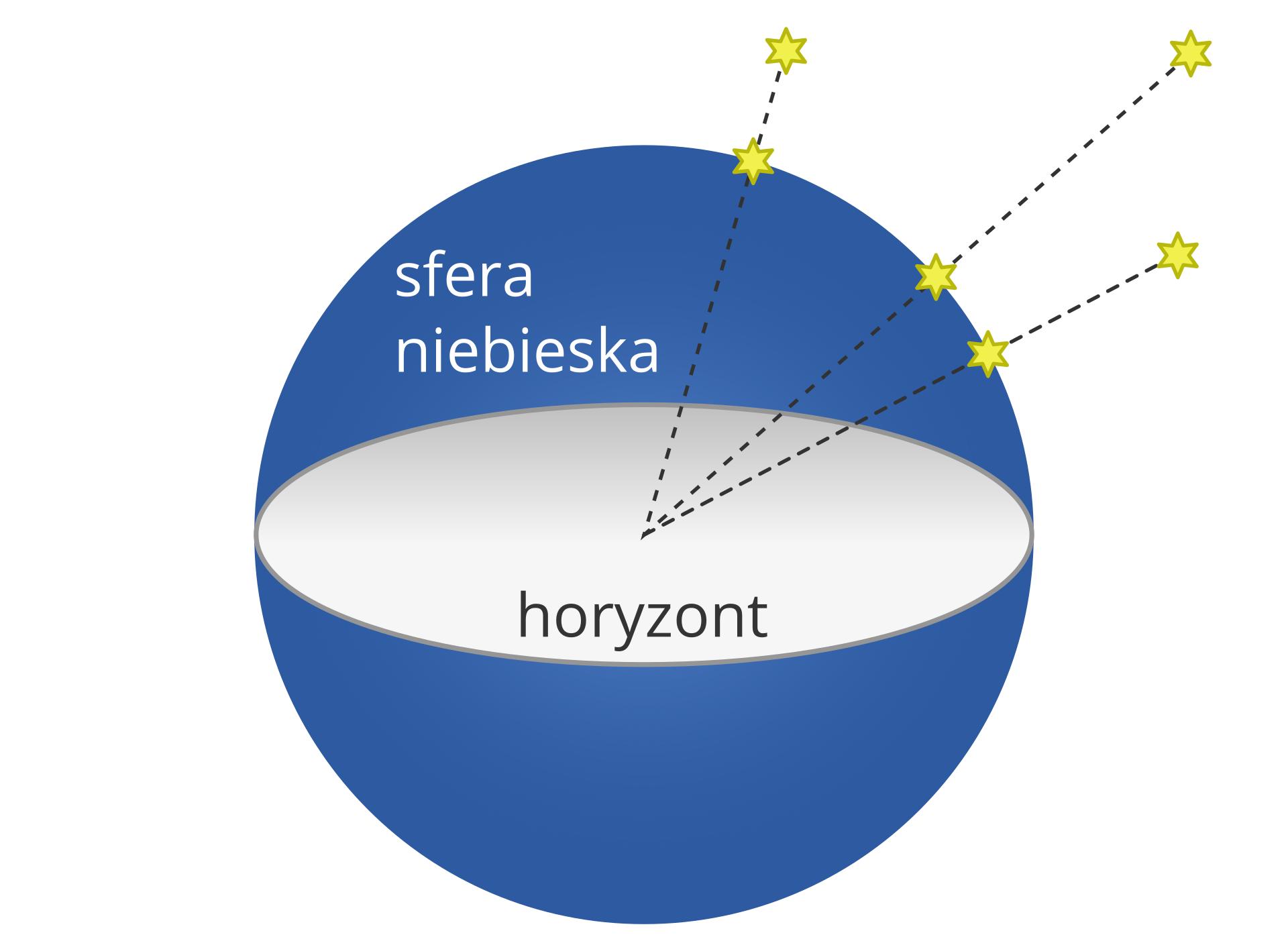 Ciała niebieskie bez względu na swoją rzeczywistą odległość wydają się dla obserwatora znajdującego się na Ziemi leżeć wstałej do niego odległości – na powierzchni sfery niebieskiej