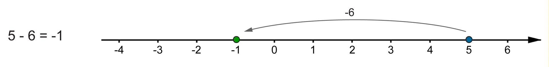 Rysunek osi liczbowej zzaznaczonymi liczbami całkowitymi od -4 do 6. Poprowadzona strzałka od 5 do -1, która ilustruje działanie 5 -6 =-1.
