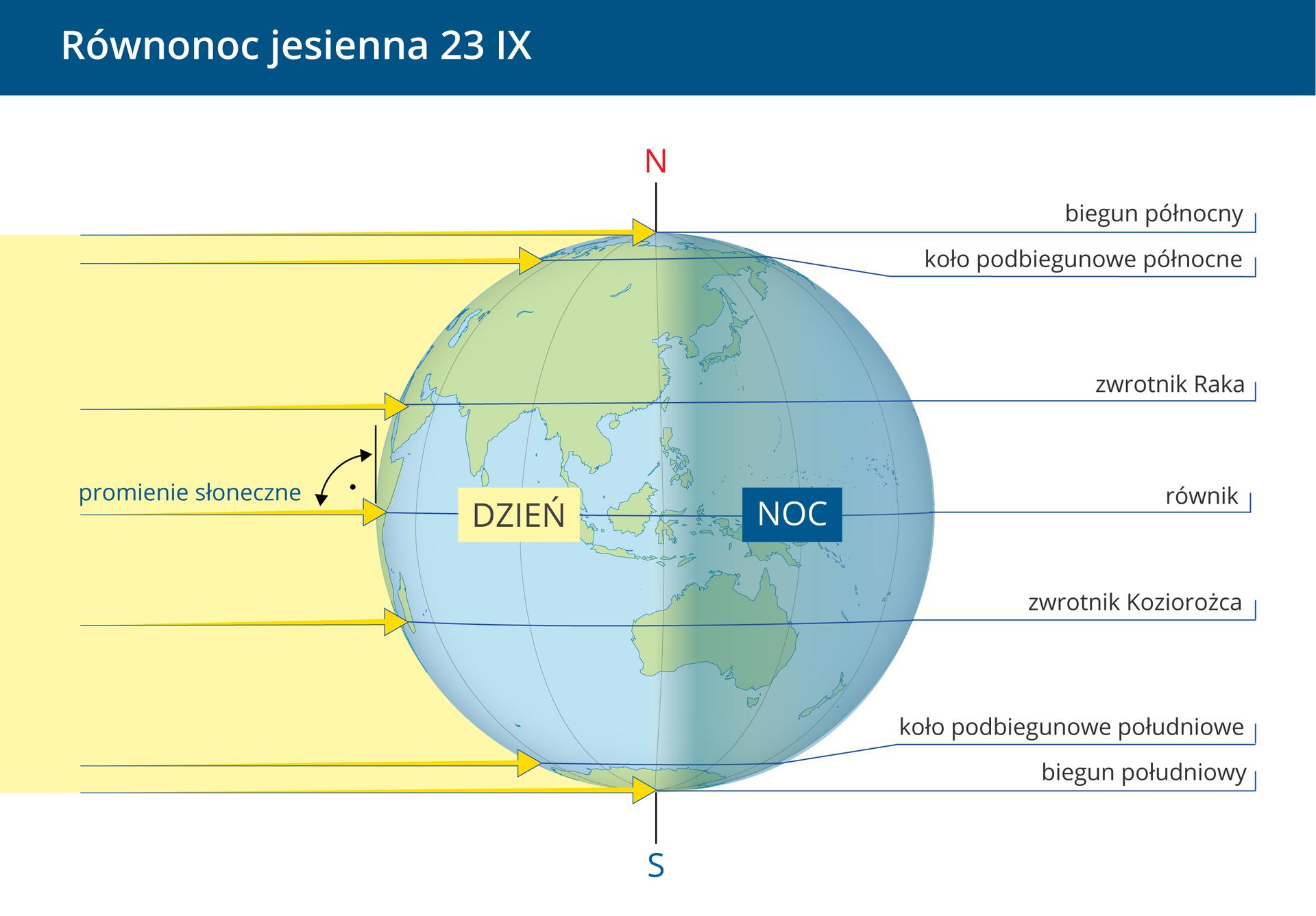 Trzecia ilustracja – równonoc jesienna, 23 września. Kula Ziemska jest równomiernie oświetlona do połowy zlewej strony - dzień, druga połowa ciemna zprawej strony, to noc. Zaznaczono prosty kąt padania promieni Słonecznych na równiku.