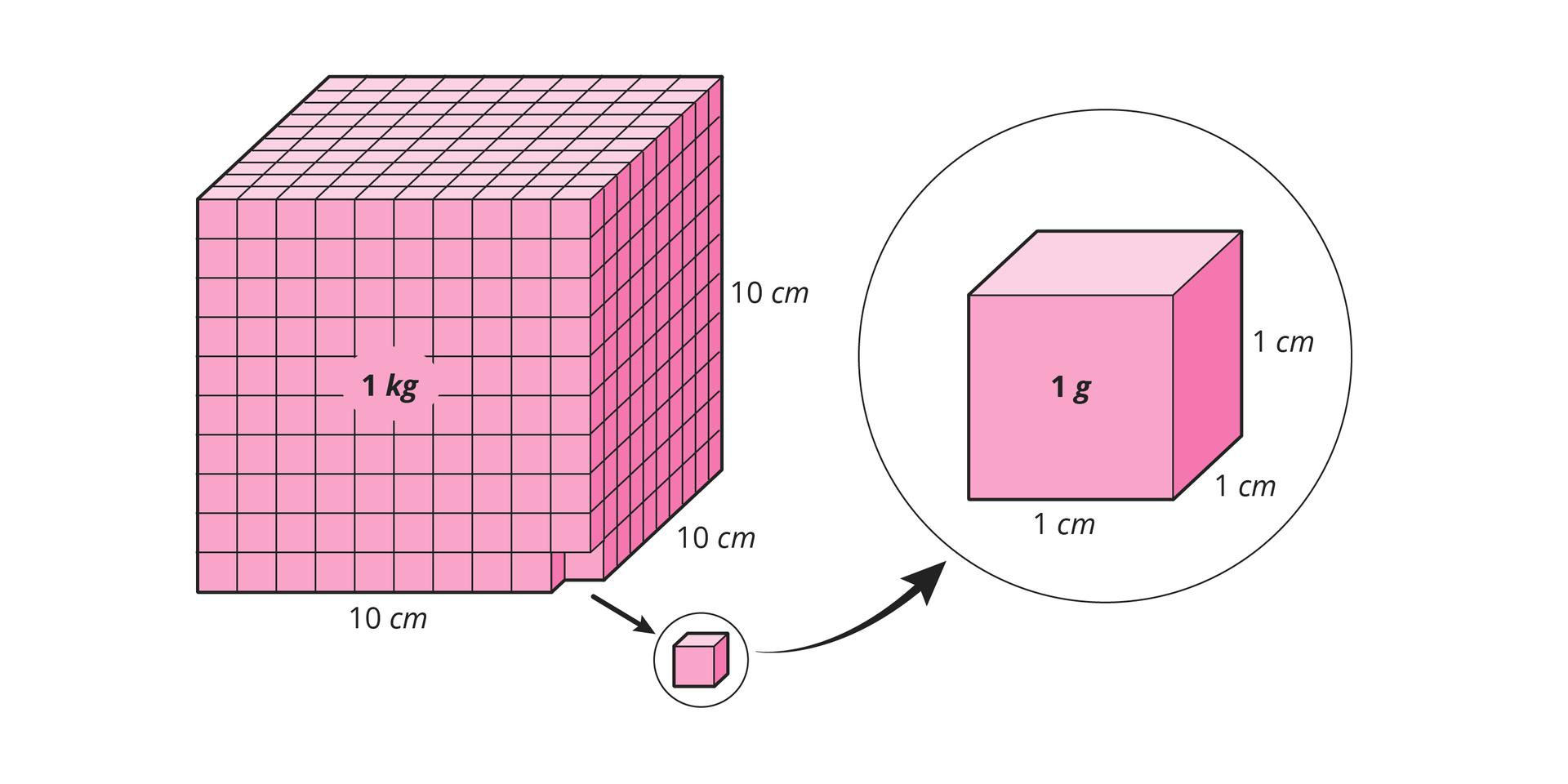 Na ilustracji znajduje się kostka, która złożona jest z1000 małych sześcianów oboku 1 cm.