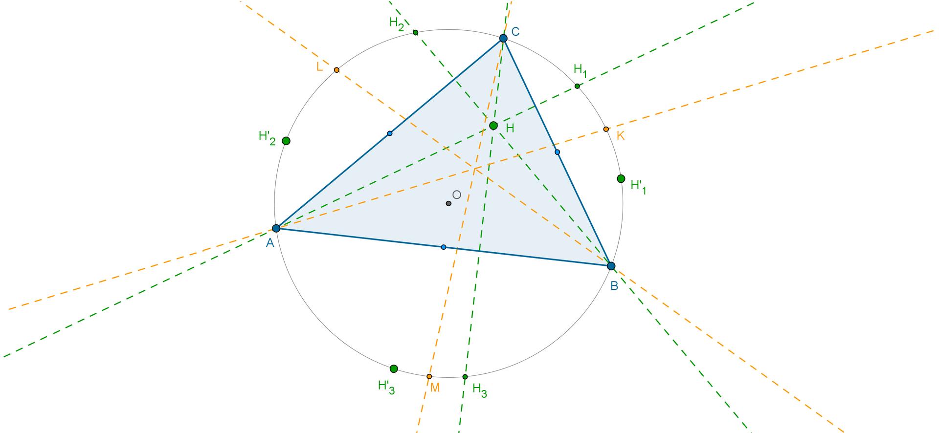 Rysunek trójkąta ostrokątnego ABC. Wysokości: Hzindeksem dolnym jeden, Hzindeksem dolnym dwa, Hzindeksem dolnym trzy, poprowadzone odpowiednio zwierzchołków A, BiCprzecinają się wpunkcie H. Zaznaczone punkty: Hprim zindeksem dolnym jeden, Hprim zindeksem dolnym dwa, Hprim zindeksem dolnym trzy. Zaznaczone punkty K, L, M.