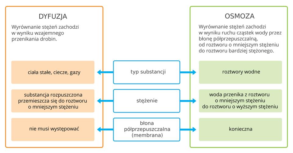 Mieszanie Sie Substancji Epodreczniki Pl