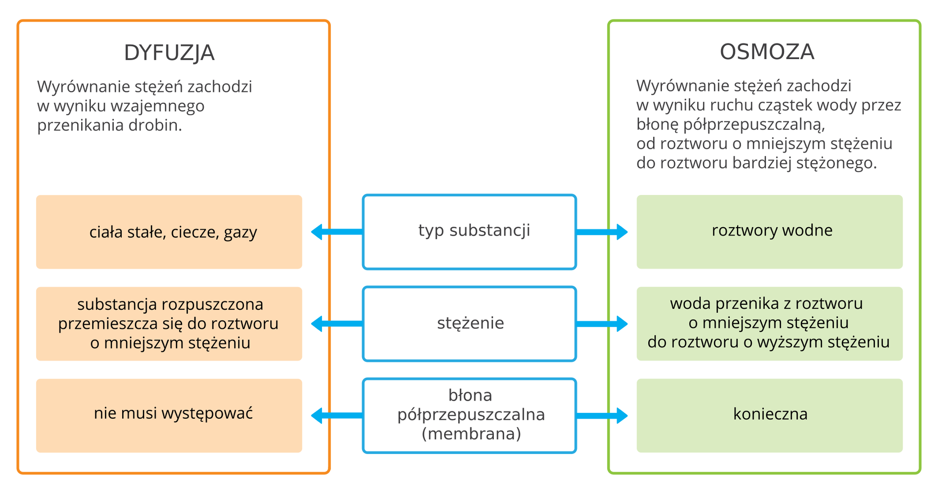 Ilustracja prezentuje infografikę wyjaśniającą podobieństwa iróżnice pomiędzy osmozą, adyfuzją. Składa się ona zdwóch kolumn, po jednej dla każdego procesu oraz listy cech pomiędzy nimi: typu substancji, których dany proces dotyczy, stężenia oraz obecności błony półprzepuszczalnej, czyli membrany pomiędzy mieszającymi się substancjami. Każdą zkolumn rozpoczyna też krótkie opisanie zjawiska. Itak dyfuzja to zjawisko, wktórym wyrównanie stężeń zachodzi wwyniku wwyniku wzajemnego przenikania drobin. Mogą wnim brać udział ciała stałe, ciecze igazy. Zkolei wosmozie wyrównanie stężeń zachodzi wwyniku ruchu cząstek wody przez błonę półprzepuszczalną, zczego wynika, że mogą brać wniej udział wyłącznie roztwory wodne. Wdyfuzji substancja rozpuszczona przemieszcza się do roztworu omniejszym stężeniu, natomiast wosmozie to cząsteczki wody przenikają zroztworu omniejszym stężeniu do roztworu owyższym stężeniu. Iwreszcie wdyfuzji błona półprzepuszczalna nie musi występować, awosmozie jest konieczna do zaistnienia zjawiska.